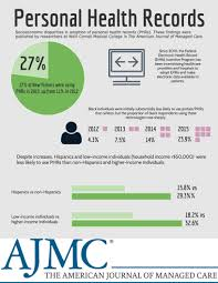 Infographic Sociodemographic Factors Impact Personal Health Record