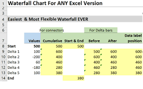 Data For Waterfall Chart Waterfall Chart In Excel Easiest Method To Build