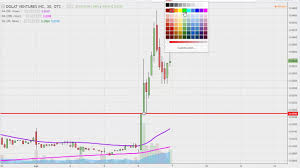 Dolv Stock Chart Technical Analysis For 04 06 17