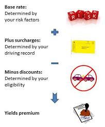 Complete Guide To Auto Insurance Discounts Insurance Com