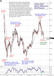 Slw Stock Quote Fascinating BigPicture Uptrend Still Intact For SLW Silver The Market Oracle