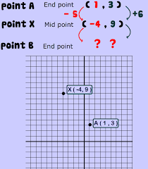 Endpoint Formula Midpoint Of A Line Examples Video Lesson Explained With