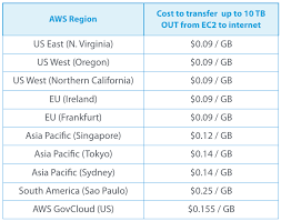 Understanding And Minimizing Aws Data Transfer Costs