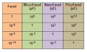 Farad Conversion Chart Reading Industrial Wiring Diagrams