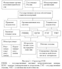 Государственная система обеспечения единства измерений ГСИ  ГСИ государственная системи единства измерений