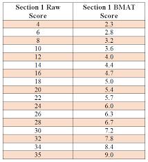 Bmat Score Conversion