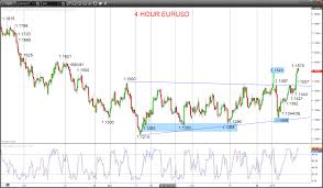 Eur Usd 4 Hour Chart Eurusd Intermediate Term Bullish Shift With Gbpusd Poised