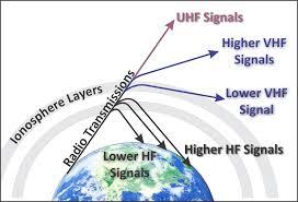 High incidence radio amateur antennas