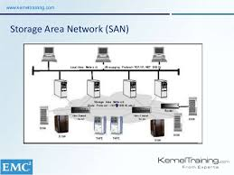 learn emc san storage online course introduction demo  storage area network (san)