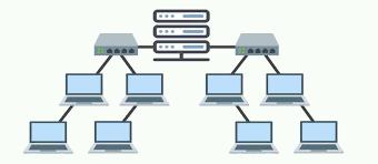 1) jaringan terpusat atas beberapa komputer terminal yang terhubung ke komputer induk (host). Jenis Jenis Topologi Jaringan Beserta Kelebihan Dan Kekurangannya Monitor Teknologi