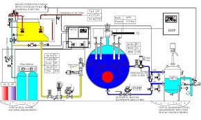 Steam Boiler Design Pdf Guide To Steam Systems Part 1 Steam Generation