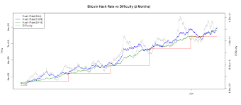How Much Hash Power Should A Mining Pool Have Bitcoin Mining