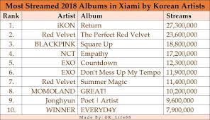 Ikon Chart Ikon Is The Most Streamed 2018 Korean Album On Chart Xiami