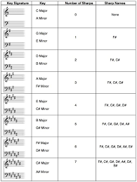 Piano Sharp Notes Chart In Musical Notation A Key Signature Is A Set Of Sharp Or