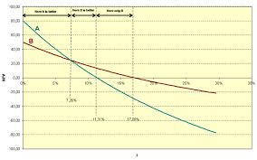 Irr Chart Npv And Irr Chart Optimised Financial Modelling