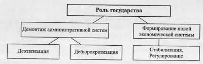 Реферат Роль государства в формировании современной рыночной  Роль государства в формировании современной рыночной экономики Экономическая роль государства в Республике Беларусь