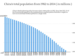 Charting Chinas Population Growth In The Past Three Decades