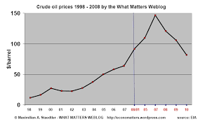 Chart Price Of Crude Oil Us Bitcoin Trading