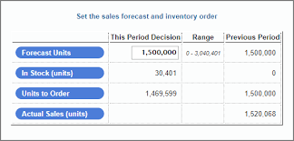 What Is A Sales Forecast Forecasting Sales In Music2go Marketing Smartsims Support Center