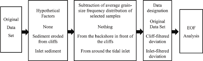 Flow Chart For The Grain Size Analysis That Applies The