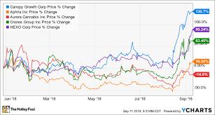 Acbff Stock Price Chart Acb Chart Stock Www Bedowntowndaytona Com