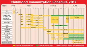 2017 Vaccine Schedule