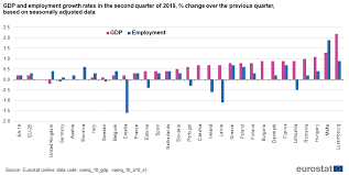 Gdp Growth Rate Comparison Chart Quarterly National Accounts Gdp And Employment