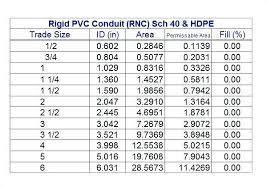 Pipe Fill Chart Pvc Www Bedowntowndaytona Com