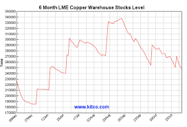 Lme Copper Stocks Chart Copper Waits For The Next Trade Shoe To Drop Invesco Db