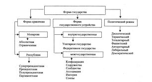 Государственно политический режим Российской Федерации курсовая  Государственно политический режим Российской Федерации курсовая