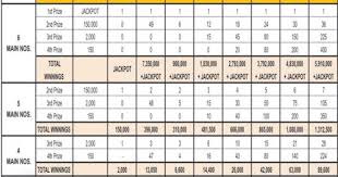 Philippine Lotto Prize Payout Chart Pcso Lotto Prize Payout