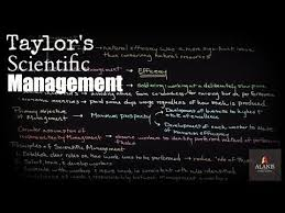 best scientific management ideas hand arthritis  taylorism scientific management approach of frederick w