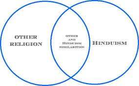 Jainism And Hinduism Venn Diagram Webquest