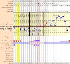Body Temperature During Pregnancy Chart Pin On Sample Ui For Rhythm Note