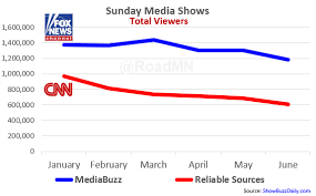 Cnn Ratings Chart Nolte Cnns Brian Stelter Lost Over 40 Of Viewers This Year