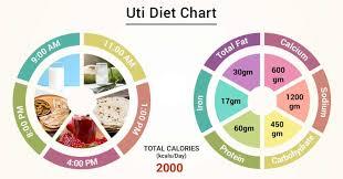 Urine Infection Diet Chart Diet Chart For Uti Patient Uti Diet Chart Lybrate