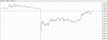 Eur Chf Climbs As It Readies For Another Test Of 1 20