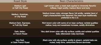 Light roast vs dark roast: Snippets Dark Roast Vs Light Roast And Altitude