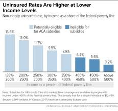 Income Chart For Obamacare Subsidies Improving Aca Subsidies For Low And Moderate Income