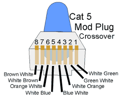 cat 5 mod plug pinout (crossover) Cat 5 Crossover Cable Diagram make one end of the cable up as shown here and the other as shown below if you're connecting 2 computers together without a hub or cascading 2 hubs that cat5 crossover cable diagram