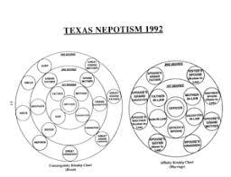 Fillable Online Austintexas Tab 5 Nepotism Chart Tif