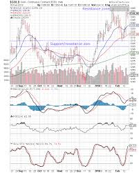 3 Day Gold Chart Stock Market Charts India Mutual Funds Investment Gold