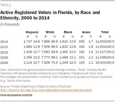 2014 The Center In Research Election Pew Florida Latinos zEO7UqfwO