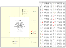 Donald Trump Natal Birth Chart Horoscope By Kt Astrologer