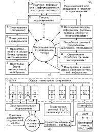 СИСТЕМЫ АВТОМАТИЗАЦИИ НАУЧНЫХ ИССЛЕДОВАНИЙ Этапы научных исследований а и структурная схема модульной системы автоматизации б