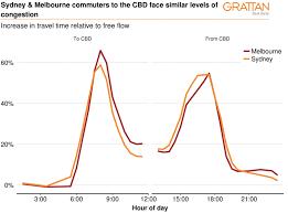 Commuting In Melbourne Versus Sydney Ptc