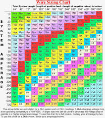 unique house wiring wire size chart wire gauge chart amps 220 indian standard wire gauge table at Wire Gauge Diagram
