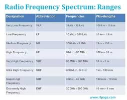 Frequency Spectrum Chart Why Is The Radio Frequency Spectrum Divided Into Threes 3