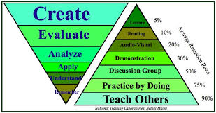 Bloom Taxonomy Of Learning Chart Pin By Laura Barnes On Common Core Blooms Taxonomy
