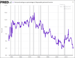 The Daily Shot Reasons For Declining U S Household Savings